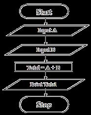 ফ্লো চার্ট (Flow Chart)