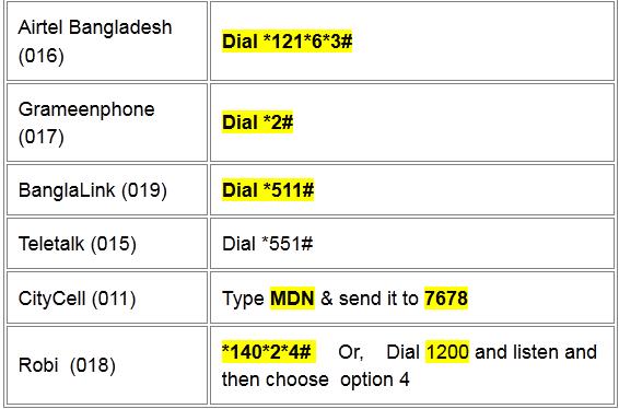 SIM নাম্বার জেনে নেয়ার পদ্ধতি