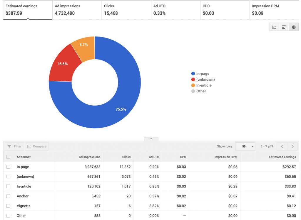 BAN_adformatsReports-Google-AdSense