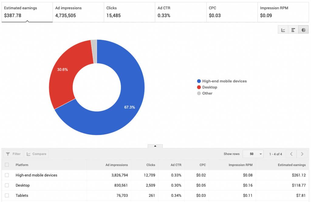 BAN_atforms_Reports-Google-AdSense