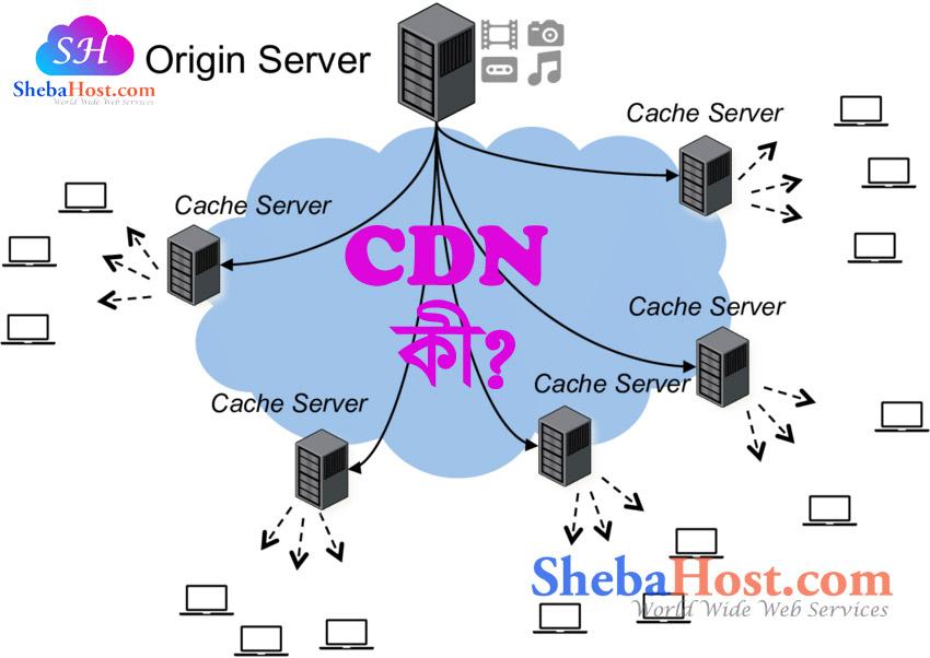 CDN কি এবং এটা কিভাবে কাজ করে । সিডিএন  Content delivery network